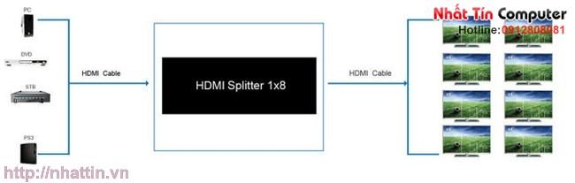 Bộ chia cổng HDMI 1 ra 8 hỗ trợ 1.4 , 3D 1080p BG-HDSP8 chất lượng cao