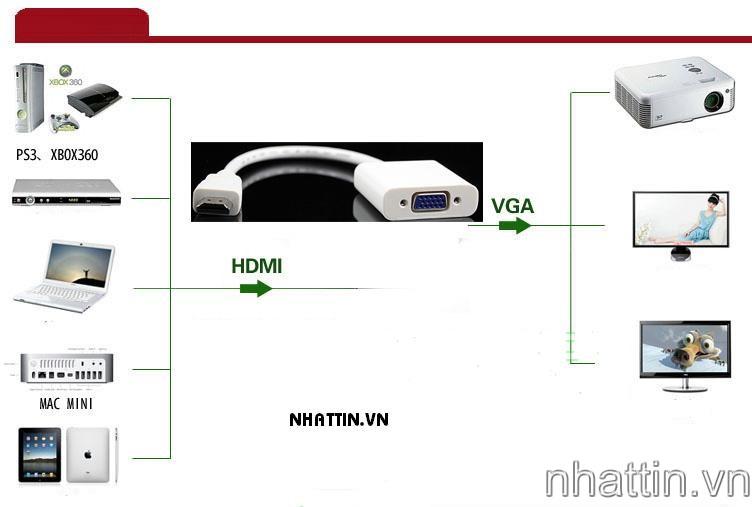 Dây Cáp chuyển HDMI và Mini HDMI sang VGA