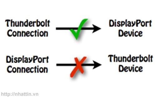 Mini DisplayPort và Thunderbolt trên máy mac
